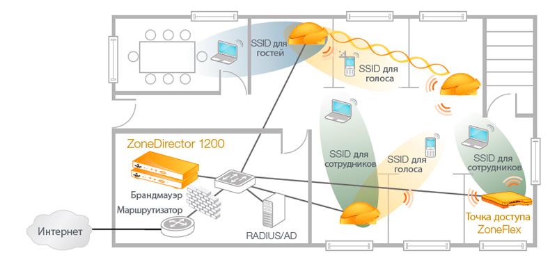 ZoneDirector 1200 пример использования
